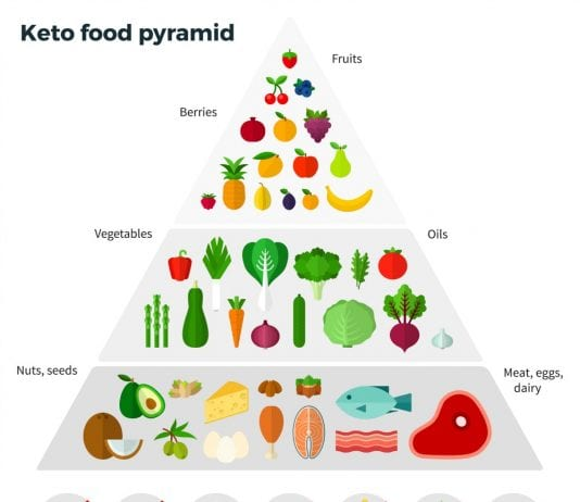 This is a picture of the ketogenic diet food pyramid. This allows dieters to know what food to eat and what foods to avoid.